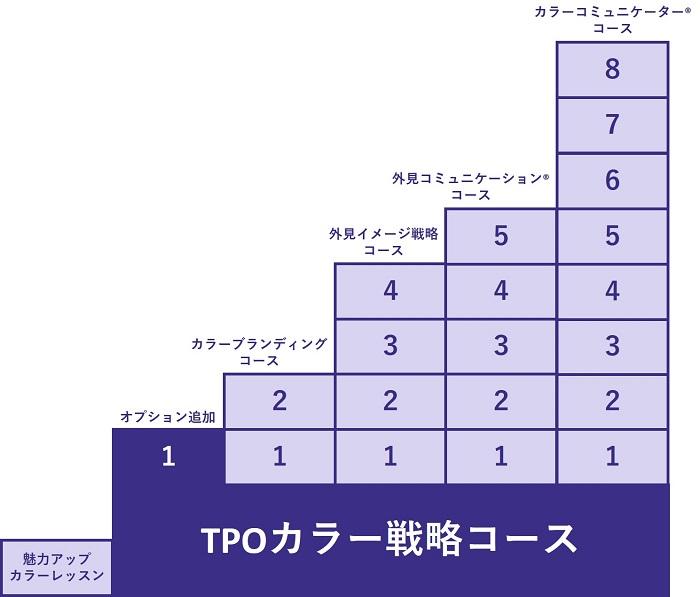 スペシャルTPOカラー戦略コース