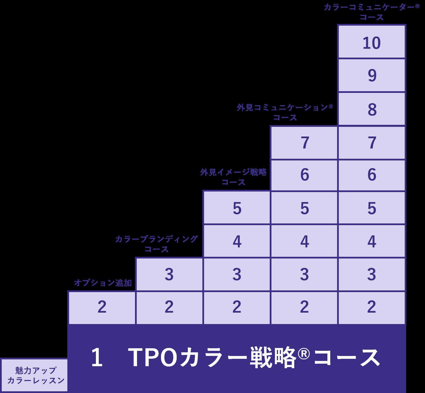 TPOカラー戦略®コース