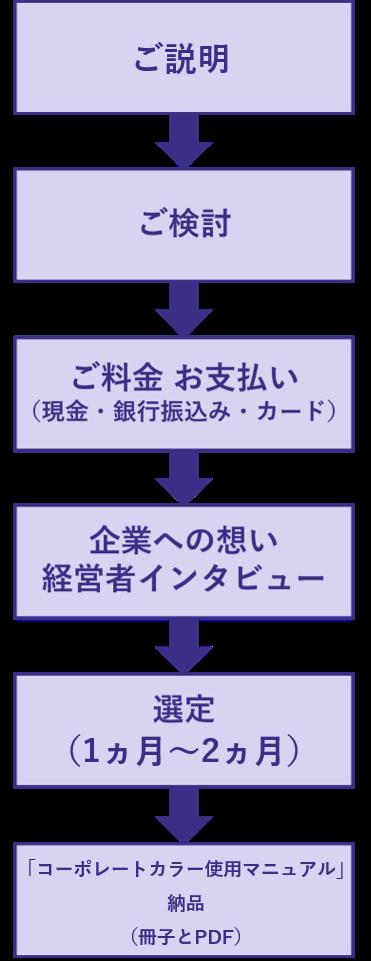 コーポレートカラー選定の流れ2