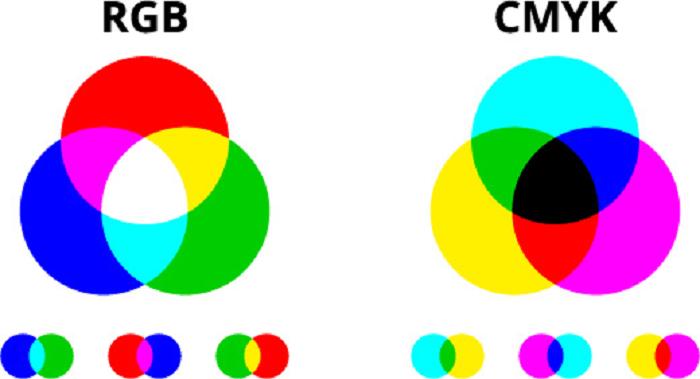 RGBとCMYK
