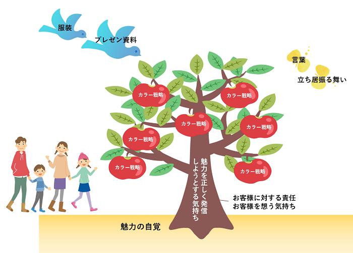 カラー戦略の木