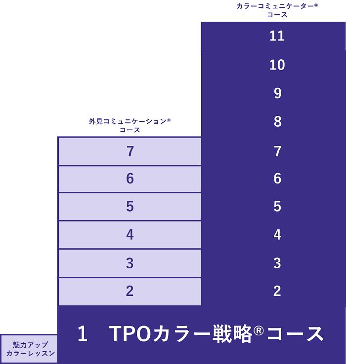 図解(カラーコミュニケーターコース)2020.02.20-700px